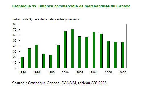 Un coup d oeil sur le canada 2009 graphique 15 donn es for Commerce exterieur canada