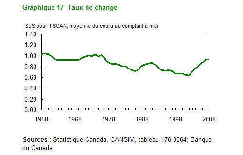 Coup d 39 oeil sur le canada 2009 commerce ext rieur for Commerce exterieur canada